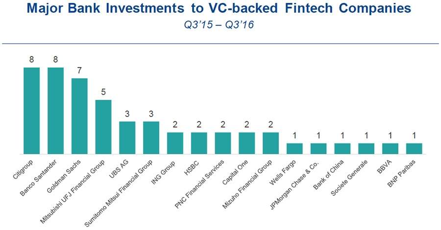 Major bank investments to VC-backed Fintechs