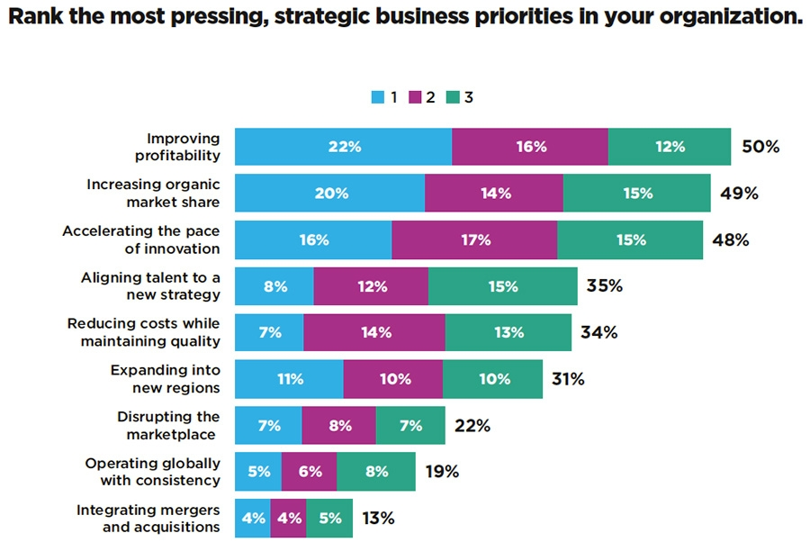 Rank the most pressing strategic business priorities