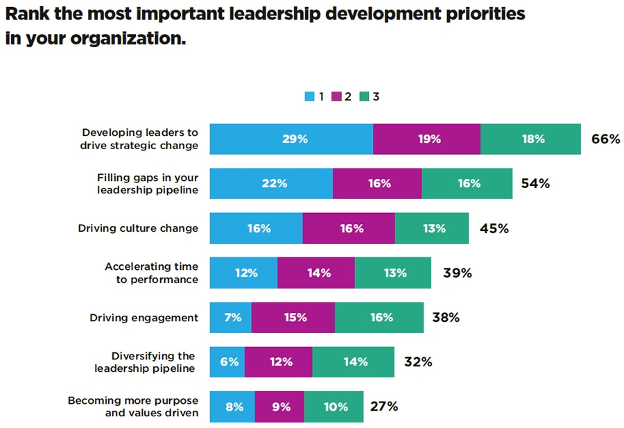 Most important leadership development priorities