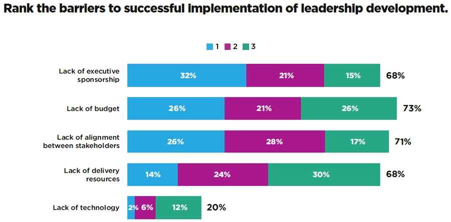 Barriers to successful implementation