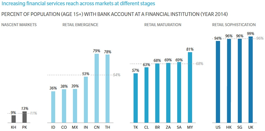 Increased financial services reach