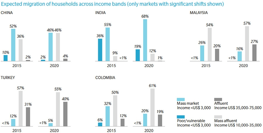 Migration of households in emerging markets to higher income bands