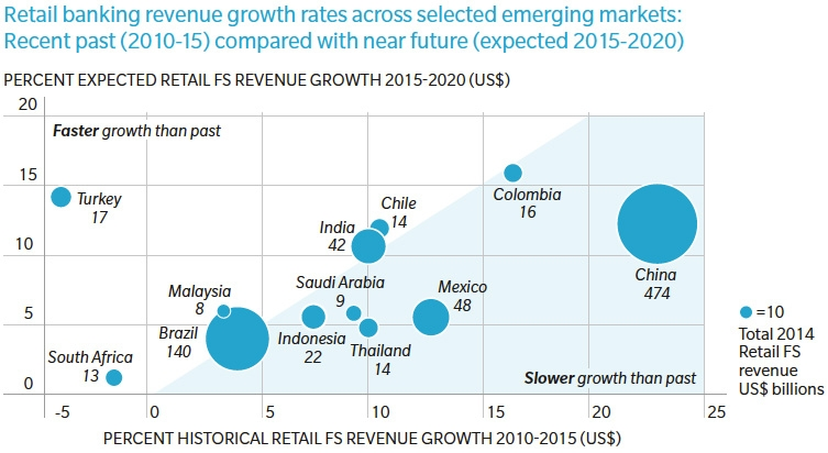 Retail banking revenue growth, past and future