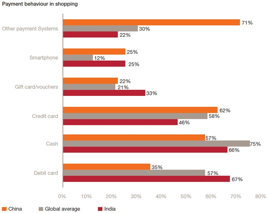 Payment behaviour in shopping