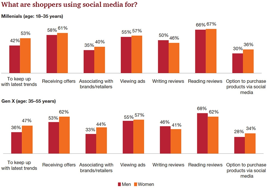 What are shoppers using social media for?
