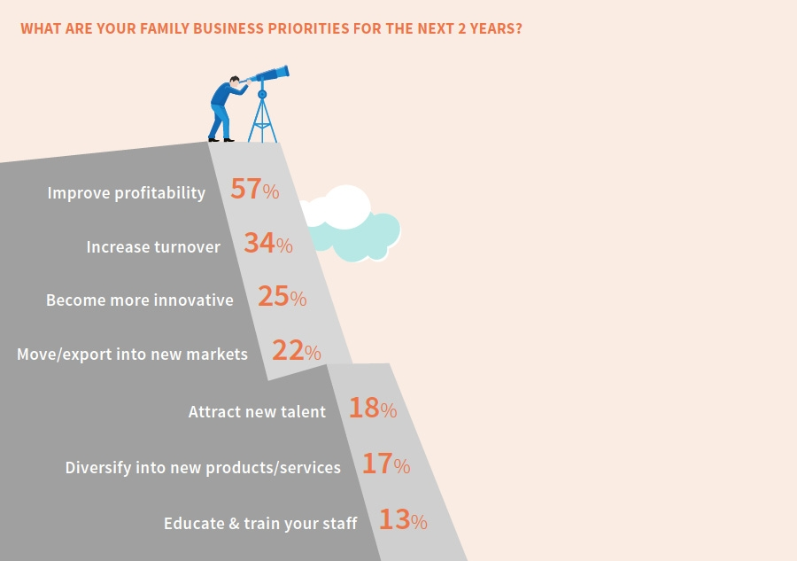 Family business priorities coming 2 years