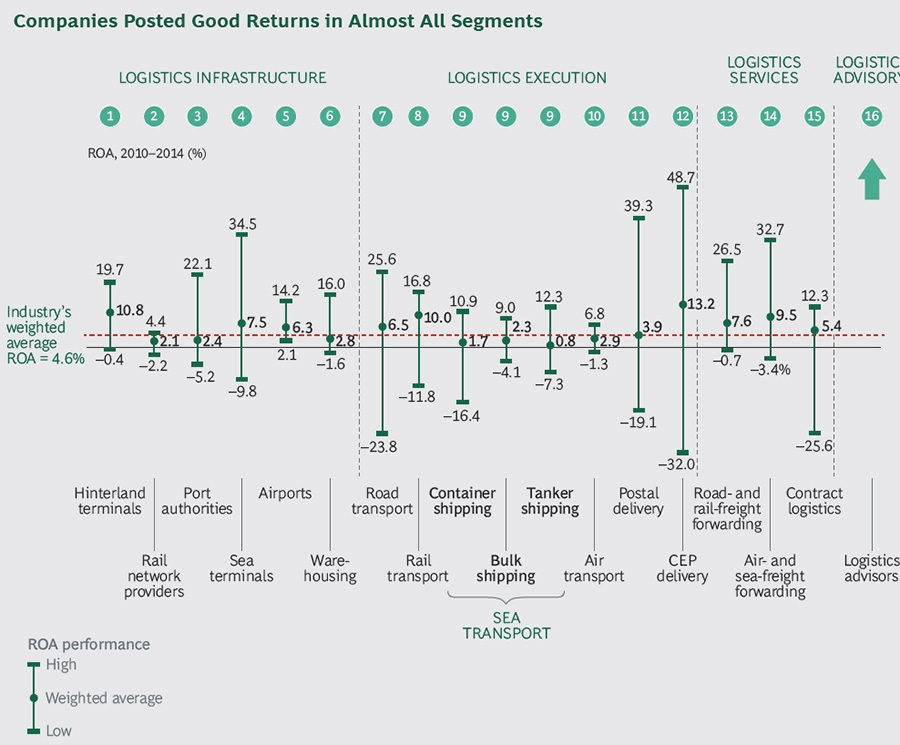 Companies posting good returns across segments