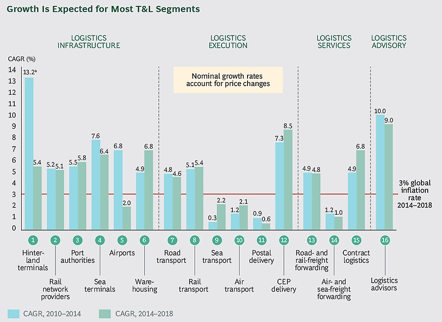 Growth expectations across T&L segments