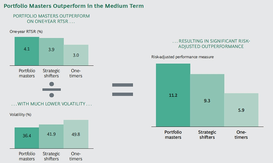 Portfolio masters outperform in the medium term