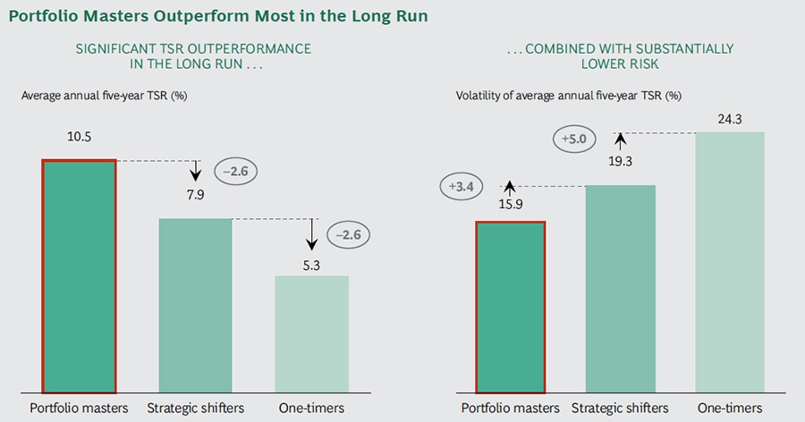 Portfolio masters outperform most in the long run