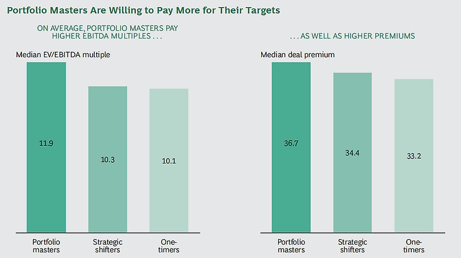 Portfolio masters pay more for targets