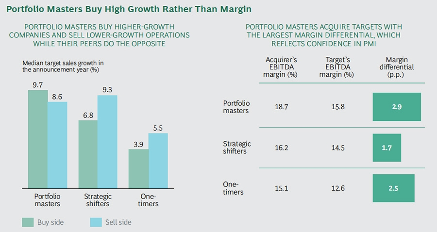 Portfolio masters buy high growth rather than margin companies