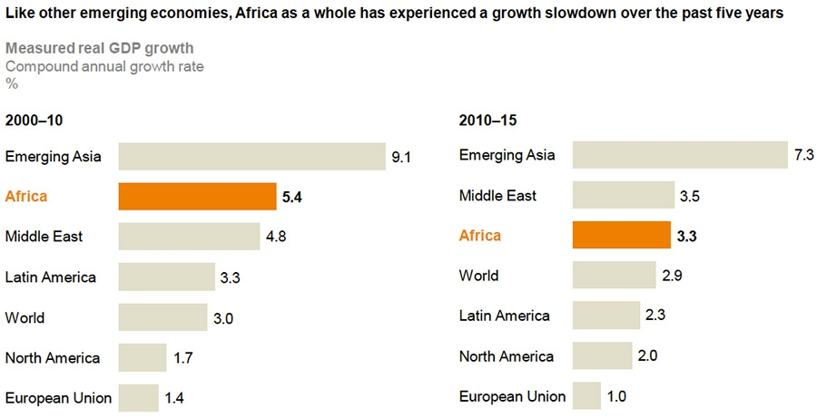Slowdown in growth across Africa