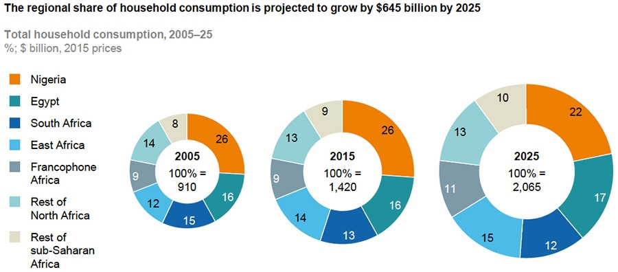 Share of household consumption growth to 2025