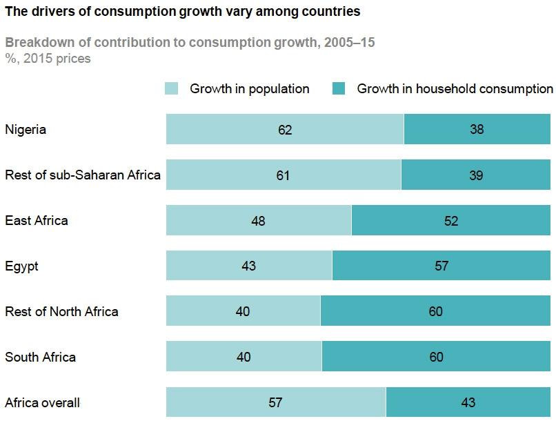 Drivers of consumption growth among countries