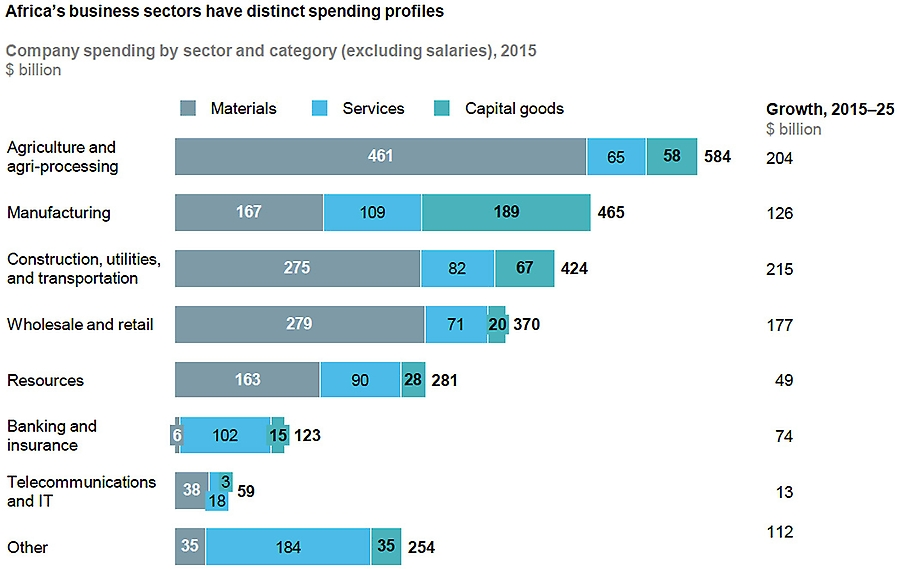 Business spending growth to by sector and growth to 2025