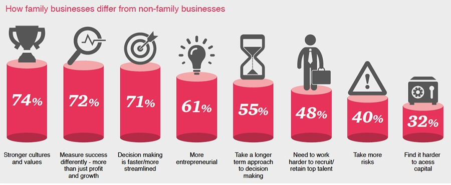 How family businesses differ from non-family businesses