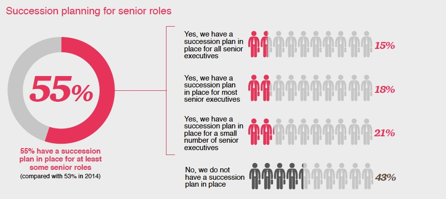 Succession planning for senior roles