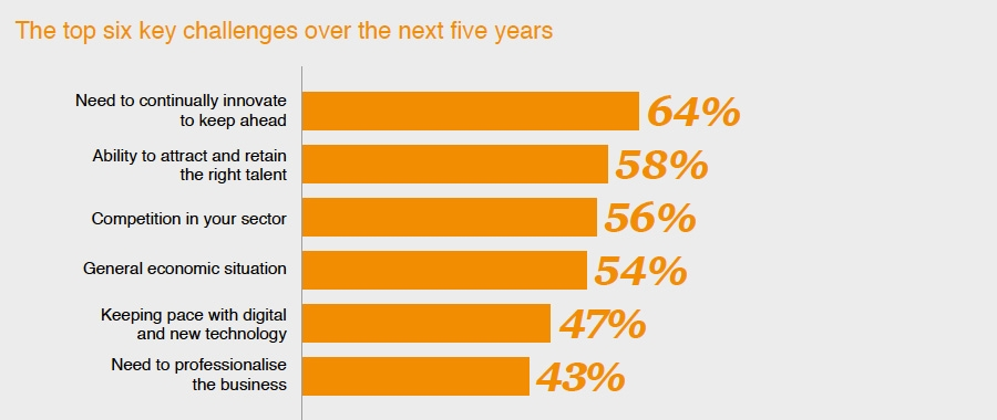 Top six challenges over the next five years