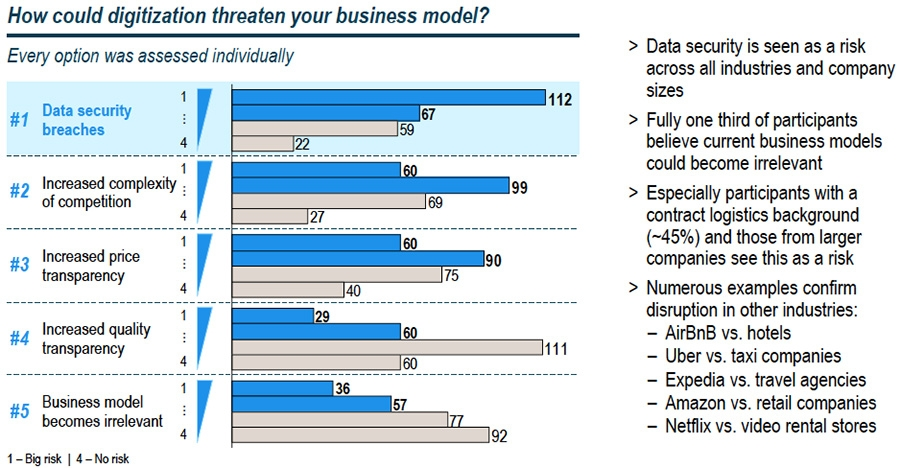 How could digitalisation threaten your business model