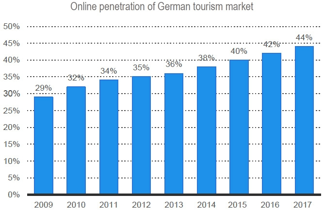 Online penetration of German tourism market