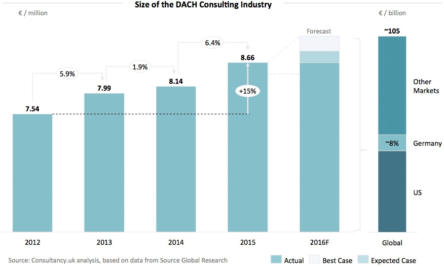 Size of the DACH Consulting Industry