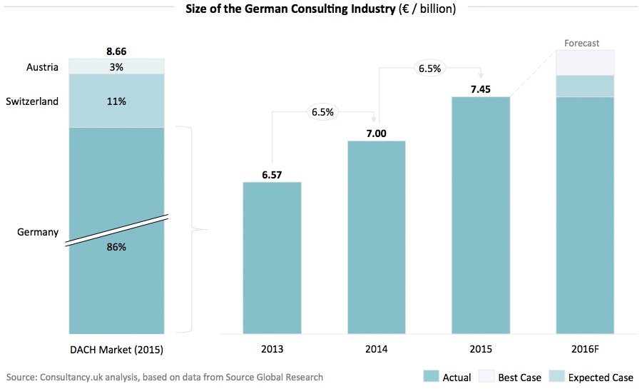Size of the German Consulting Industry