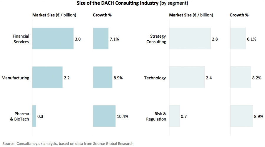 Size of the DACH Consulting Industry - by segment