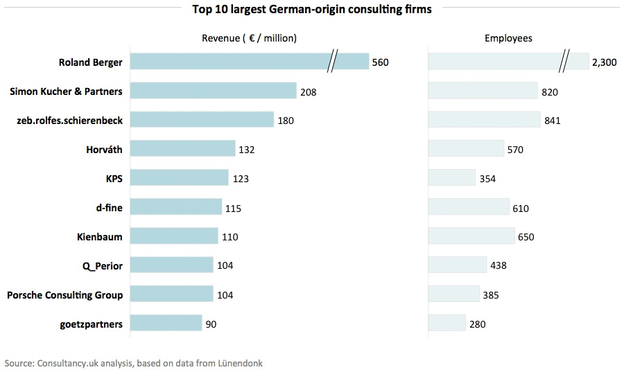 Top 10 largers German-origin consulting firms