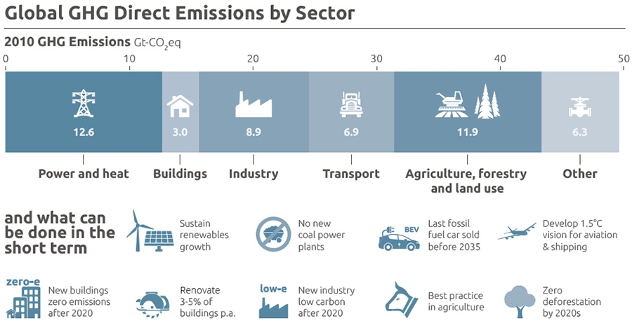 Global GHG emissions by sector.