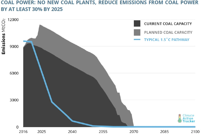 reduction in coal required to meet target