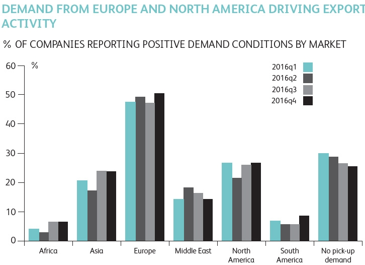 Europe key area of demand growth