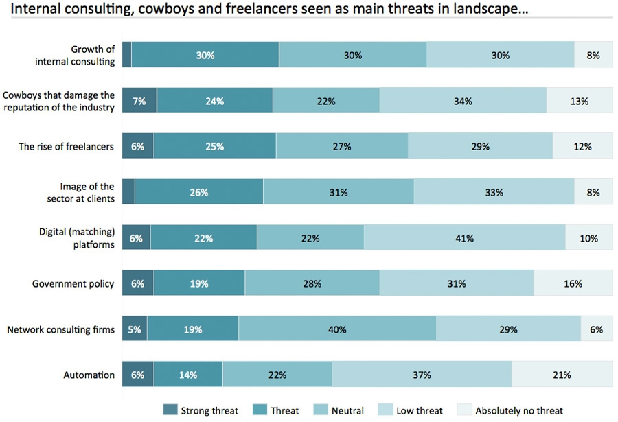 Threats in the consulting industry