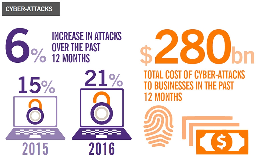 Cyber crime rises to $280 billion damages to business