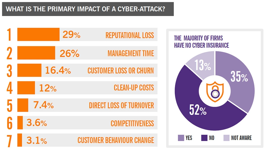 Impact of cyber-attack