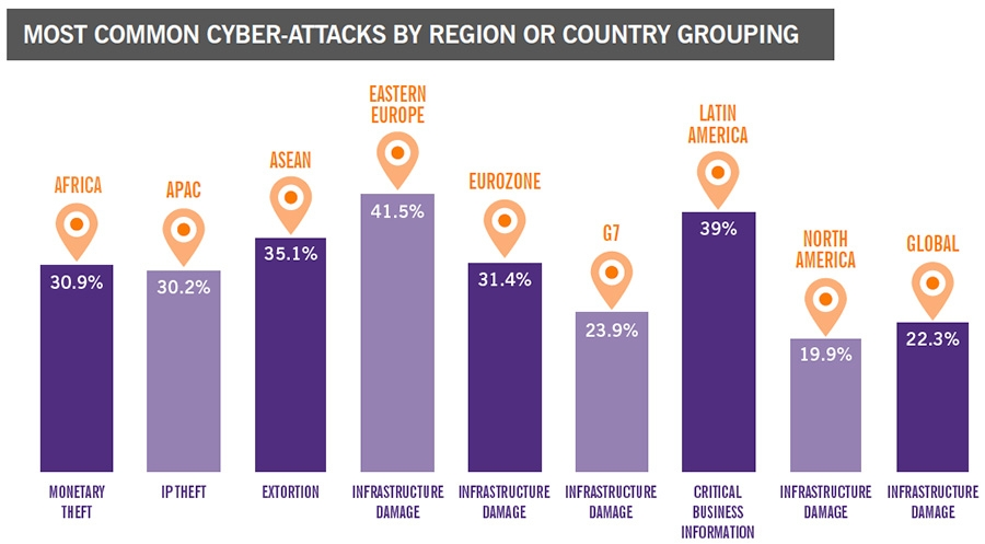Cyber-attacks by region or country grouping
