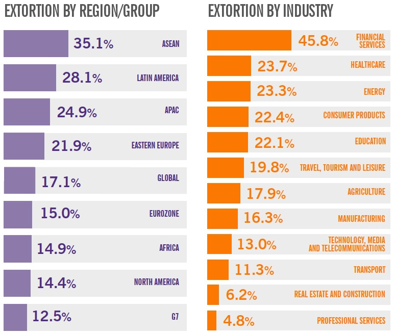 Extortion by region and industry