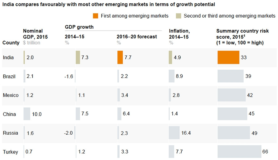 Indian GDP growth