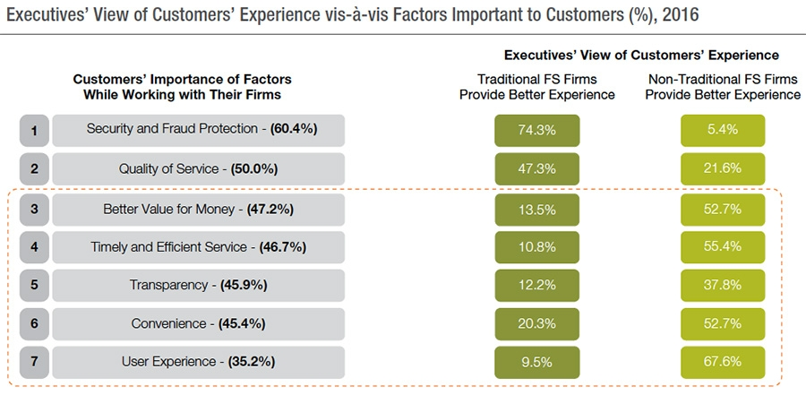 Executives' view of customers' experience.