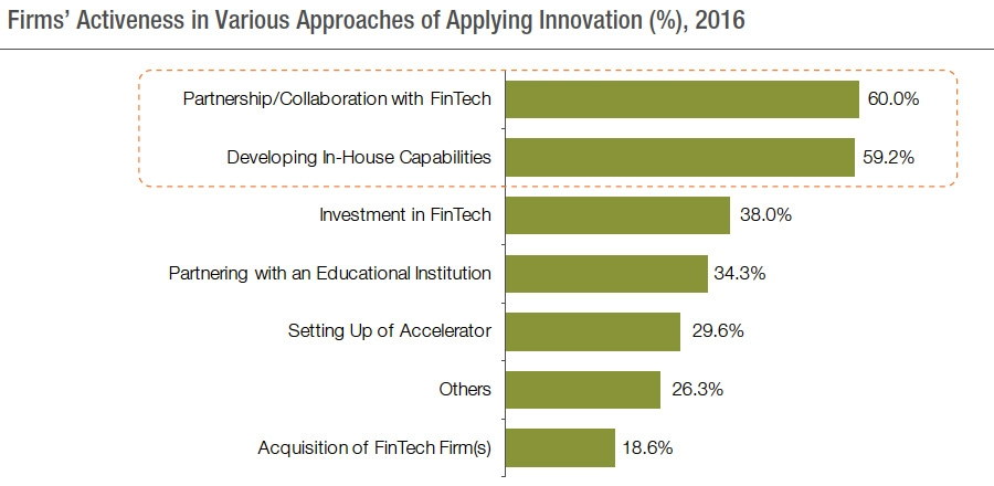 Firms' activeness in various approaches of applying innovation
