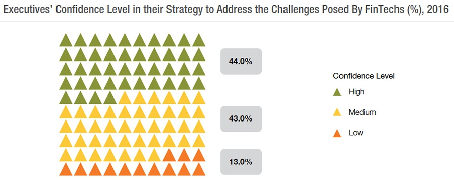 Executives' confidence level in their strategy to address FinTech challenges