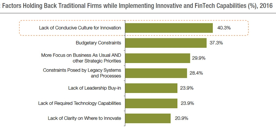 Factors hold back traditional firms while implementing innovative and FinTech capabilities