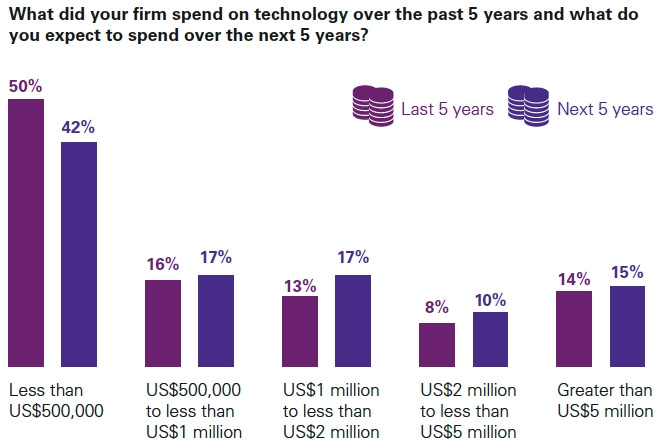 Spending on technology past and future
