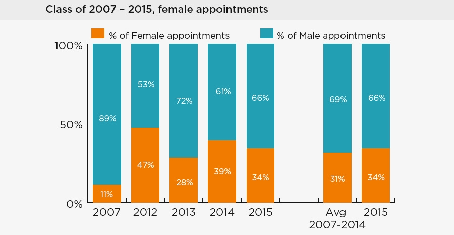 Female appointments class of 2007 – 2015