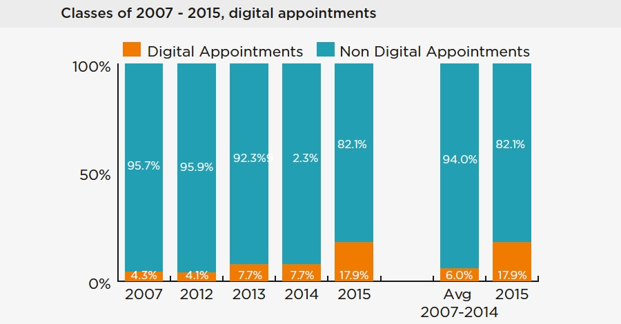 Class of 2007 – 2015, digital appointments