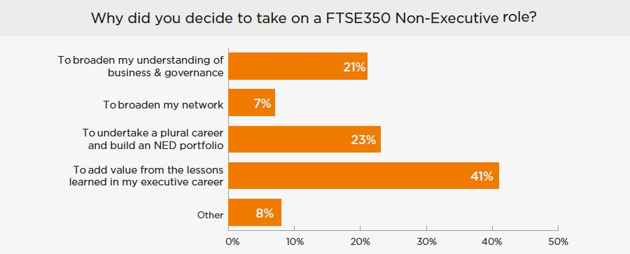 Why take on FTSE350 NED roles