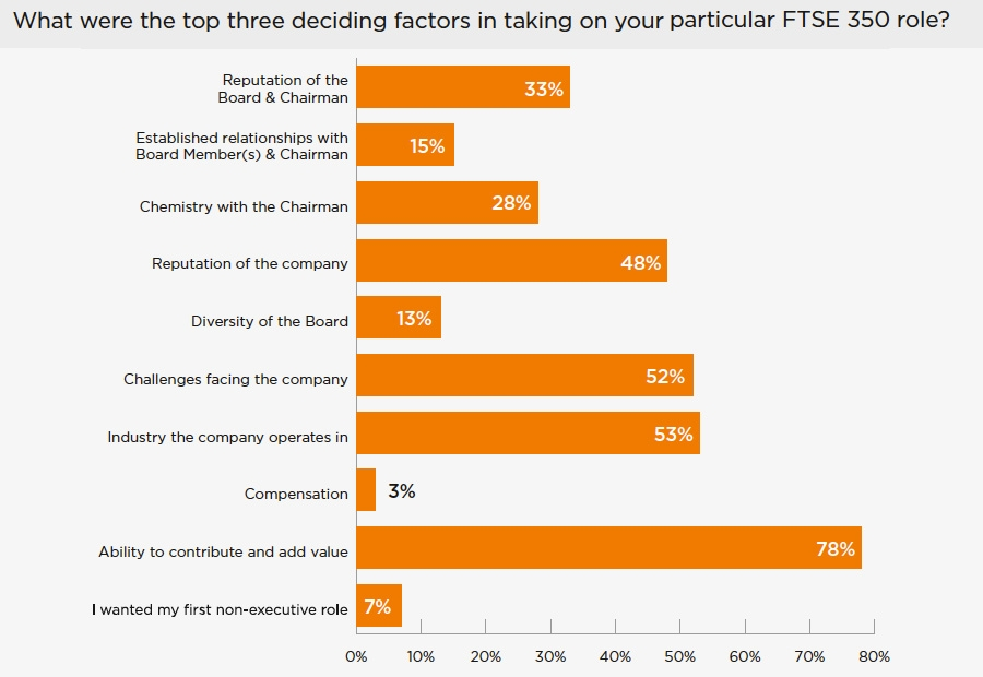 What are the top three deciding factors to take on FTSE350 role