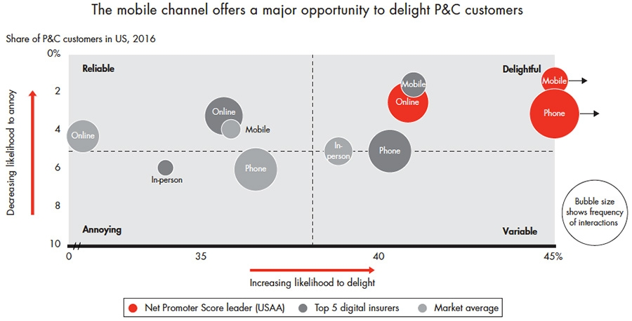 Mobile channel offers a major opportunity