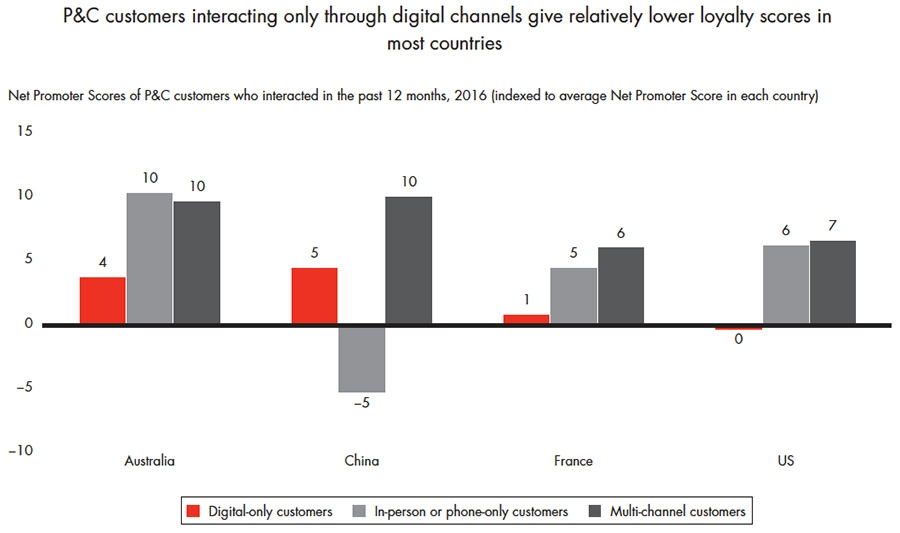 Customers interact only through digital channels