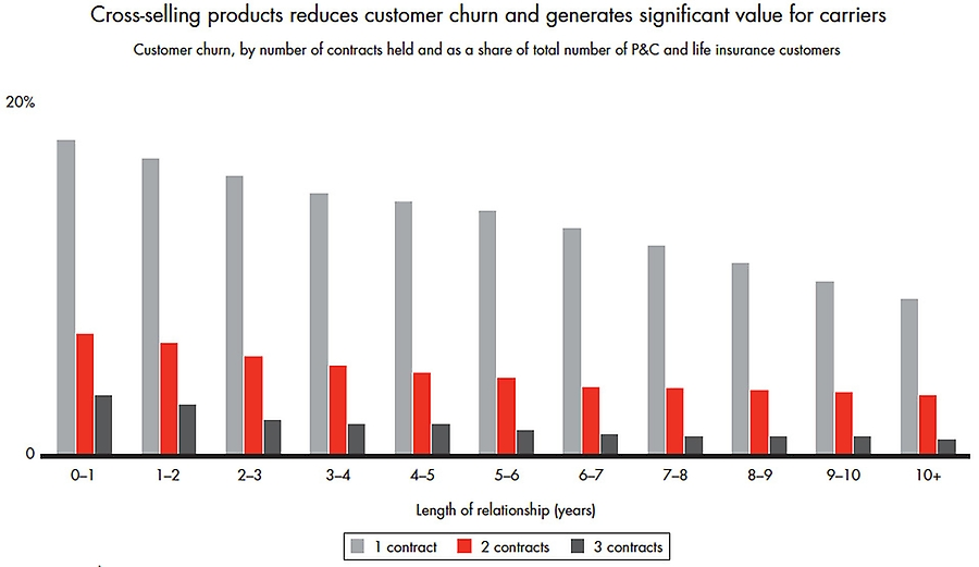 Cross-selling products reduces customer churn
